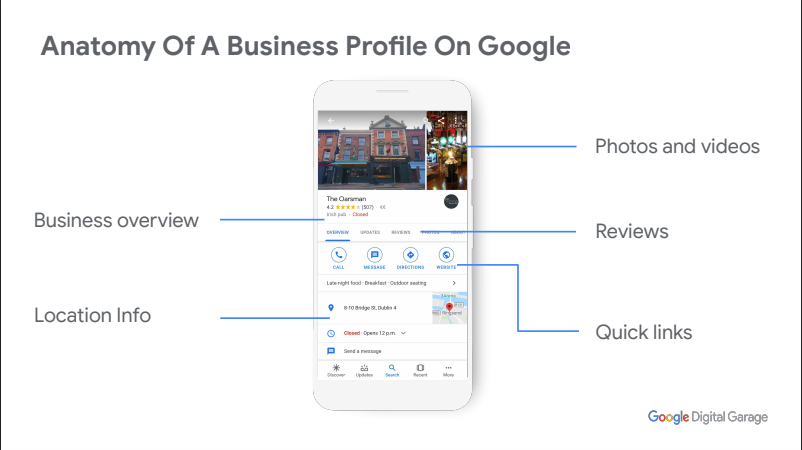 Anatomy of Google My Business